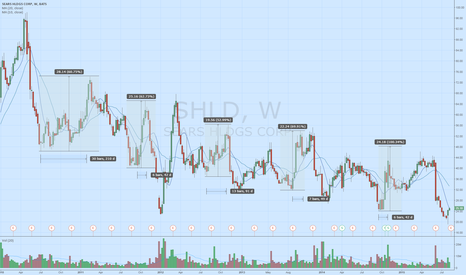 SHLD: What's the deal with $SHLD and those Sep/Oct rallies?