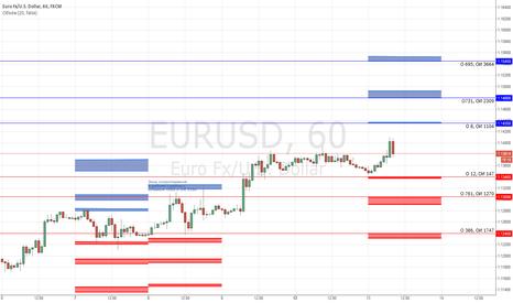 EURUSD: Опционные уровни по EUR/USD на 13.10.2015
