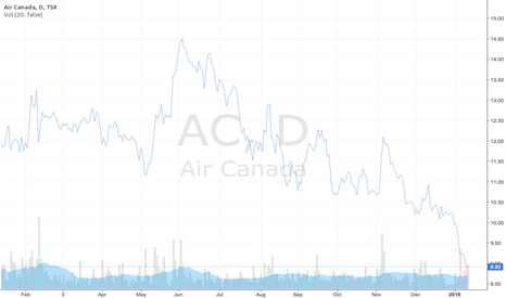 AC: Air Canada Stock Prices