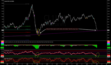 CL1!: Hunting for a opportunity to go long on Oil
