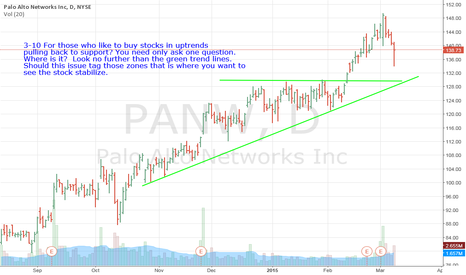 PANW: PANW- For Those Who Like To Use Support To Go Long Off Of?