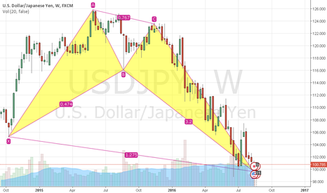 USDJPY: USD/JPY looks turning around