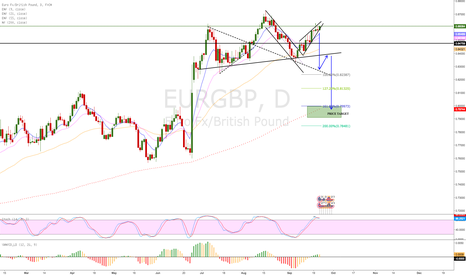 EURGBP: EUR/GBP head and shoulders pattern