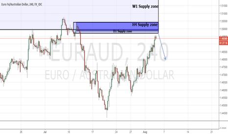 EURAUD: EUR/AUD H4 Supply zone
