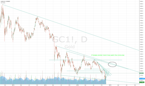 GC1!: What will Gold do