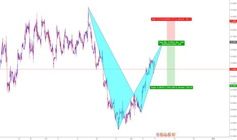 USDMXN: new week pattern