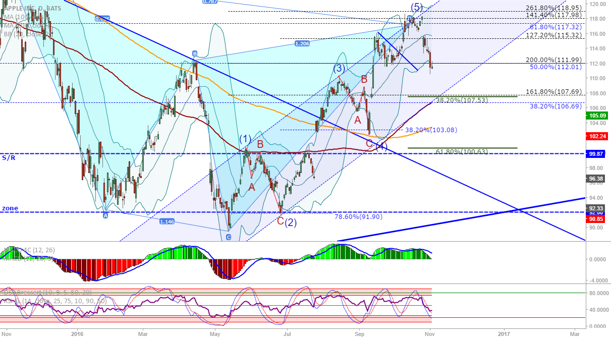 AAPL: Watch the Gartley TP's...