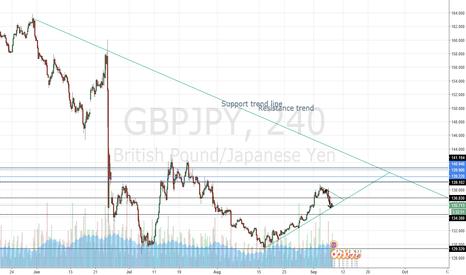 GBPJPY: swing trade GBPJPY