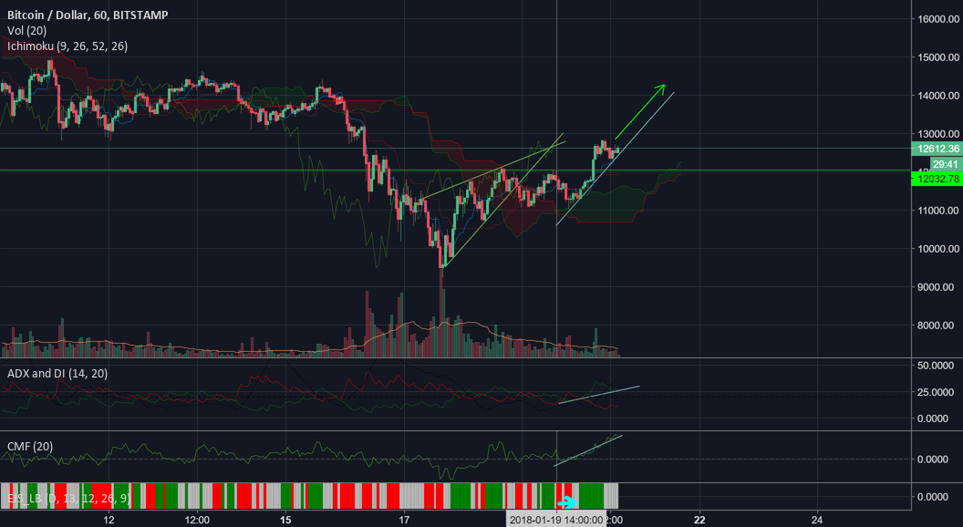BTC turning into bullish