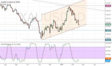 XAUUSD: Channel floor supported. (1197)