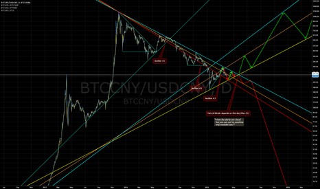 BTCCNY/USDCNY: Aquent's Storm - The Fate of Bitcoin
