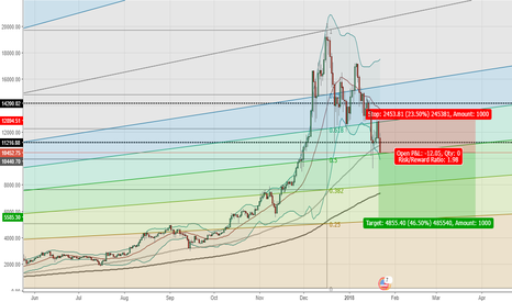 BTCUSD: BTC/USD major correction?