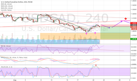 USDCAD: USDCAD Short For Weekly WaveC Impulse Down + 240 Price Action
