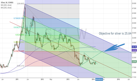 SI1!: My price target for Silver