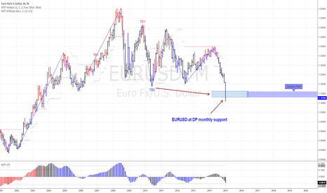 EURUSD: EURUSD at DP monthly support