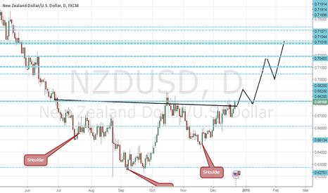 NZDUSD: Inverted Head and Shoulders Pattern on NZDUSD TP@ 0.73