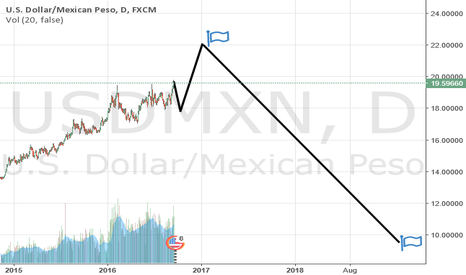USDMXN: us dollar/mexican peso