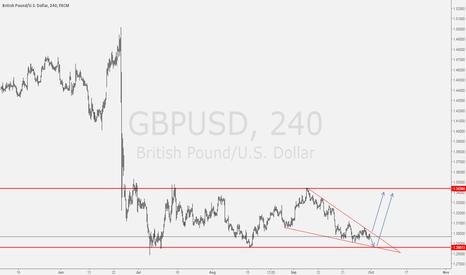 GBPUSD: GBPUSD Looks like a bullish wedge
