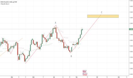 GBPUSD: GBP/USD надежда умирает последней