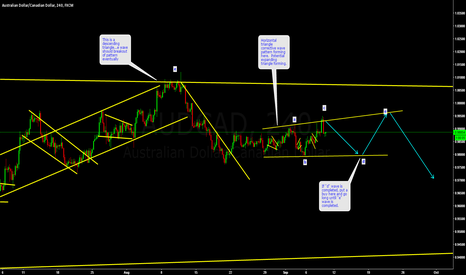 AUDCAD: AUDCAD - is in a corrective wave structure at the moment