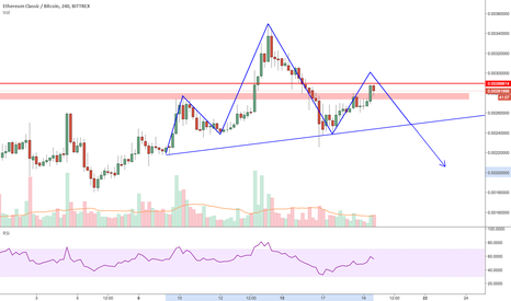 ETCBTC: Ethereum Classic (ETC): Potential Head and Shoulders pattern