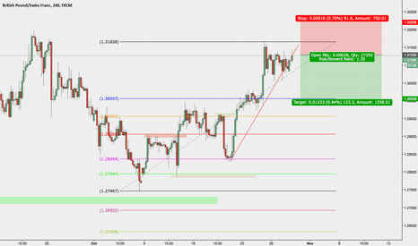 GBPCHF: trade the bat here