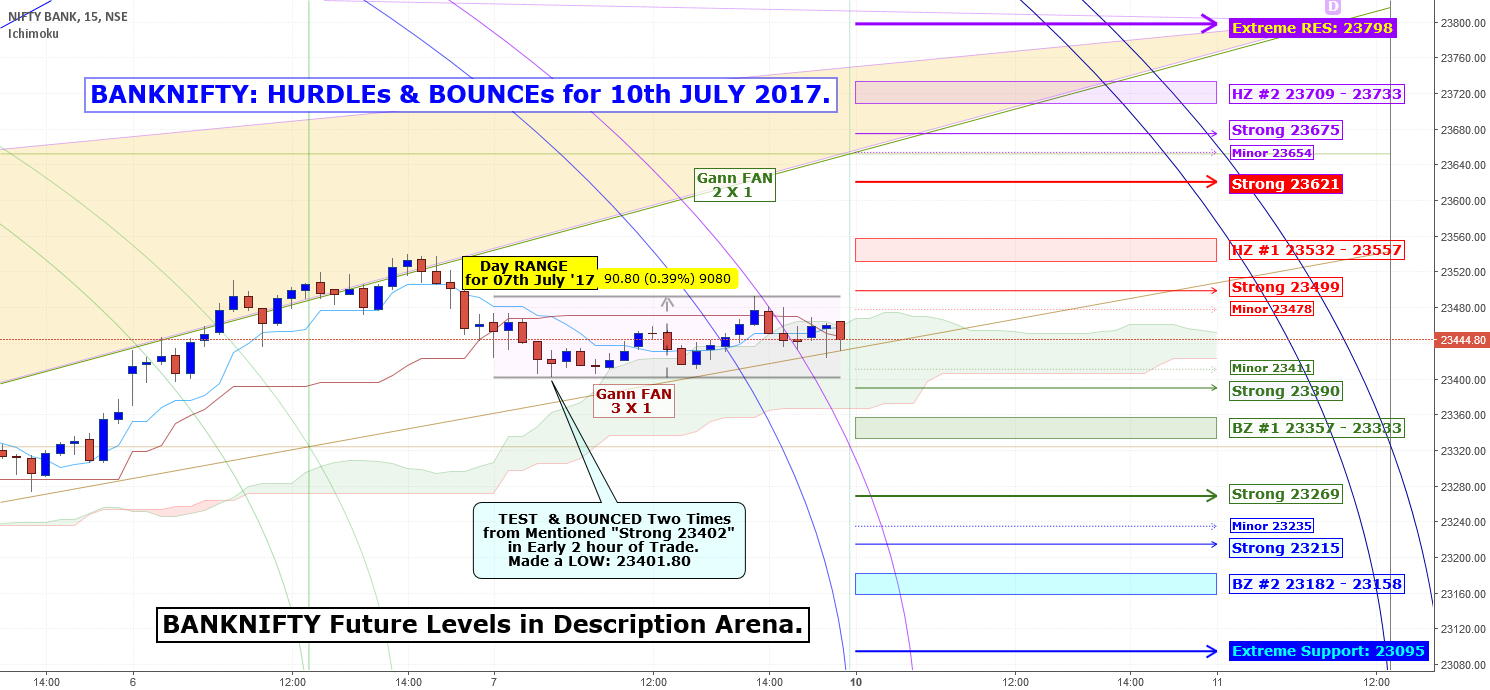 BANKNIFTY: HURDLEs & BOUNCEs for 10th JULY 2017.