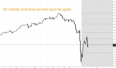 SPXUSD: ES: up side momentum could accelerate