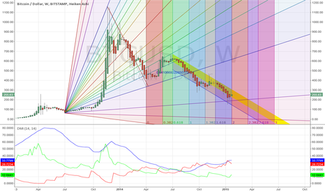 BTCUSD: Bitcoin at Critical Juncture