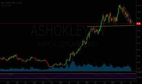 ASHOKLEY: ashok leyland - approaching a long term support zone