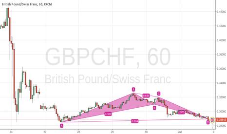 GBPCHF: Potential BAT pattern on GBPCHF