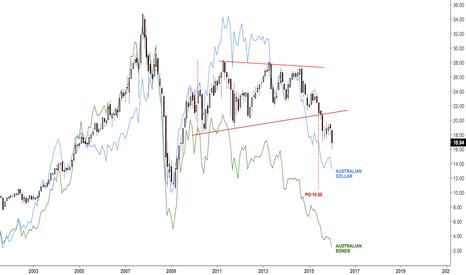 EWA: Australian stocks