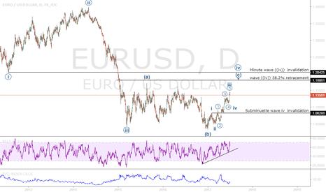 EURUSD: Key levels on Euro