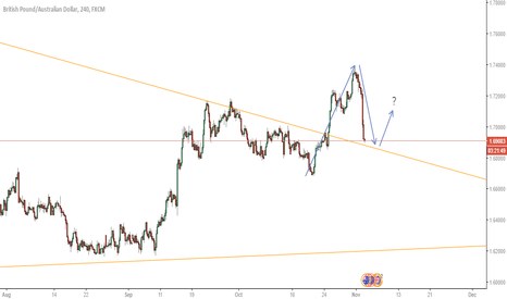 GBPAUD: Is it Time?