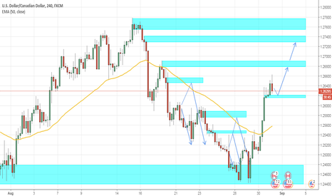 USDCAD: #USDCAD H4, Reversal Confirmed