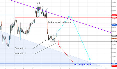 USDCAD: USD/CAD consolidation before news