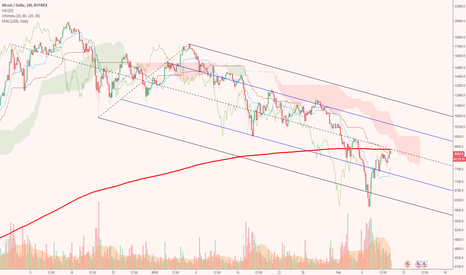 BTCUSD: Rejected by 200 day EMA and middle of pitchfork