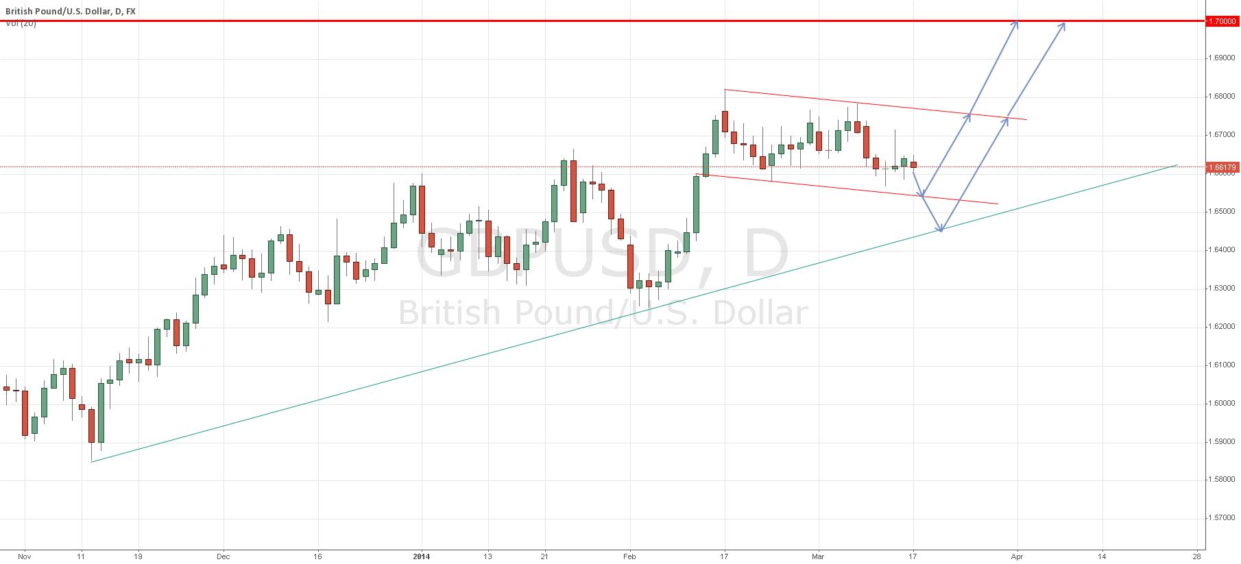 Pending Long GBP/USD mid 1.65XX / 1.64XX Region