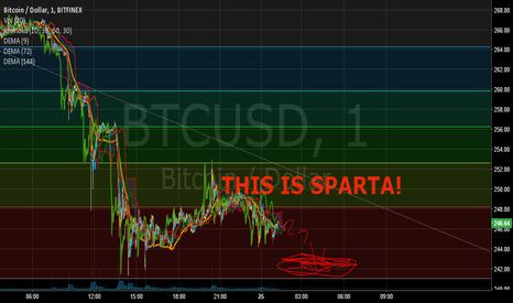 BTCUSD: BITCOIN AND THE BATTLE OF CHOP SPARTA
