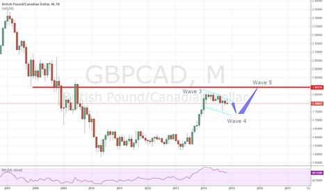 GBPCAD: GBPCAD Long Term Forecast