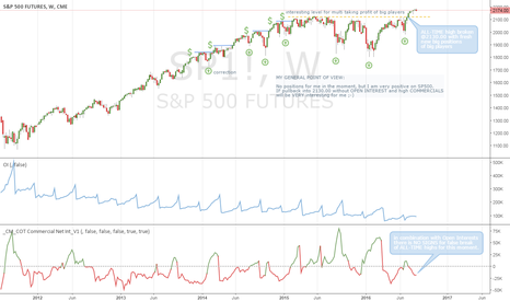 """SP1!: Looking at SP500, no """"global crisis"""" comming overnight ;-)"""