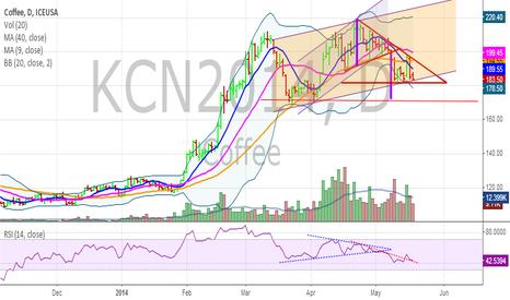 KCN2014: maybe wait