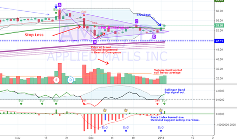 AMAT: AMAT is breaking out from ABCD triangle..