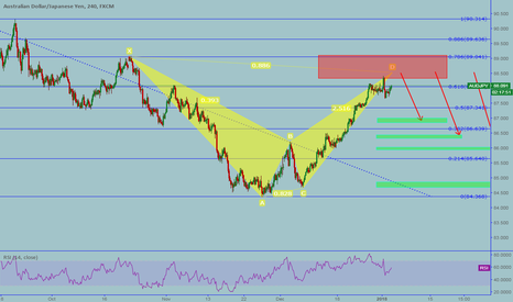 AUDJPY: AUDJPY: Bearish Bat patter
