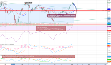 AAPL: AAPL daily chart