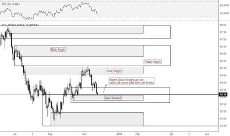 DXY: DXY S&D Levels