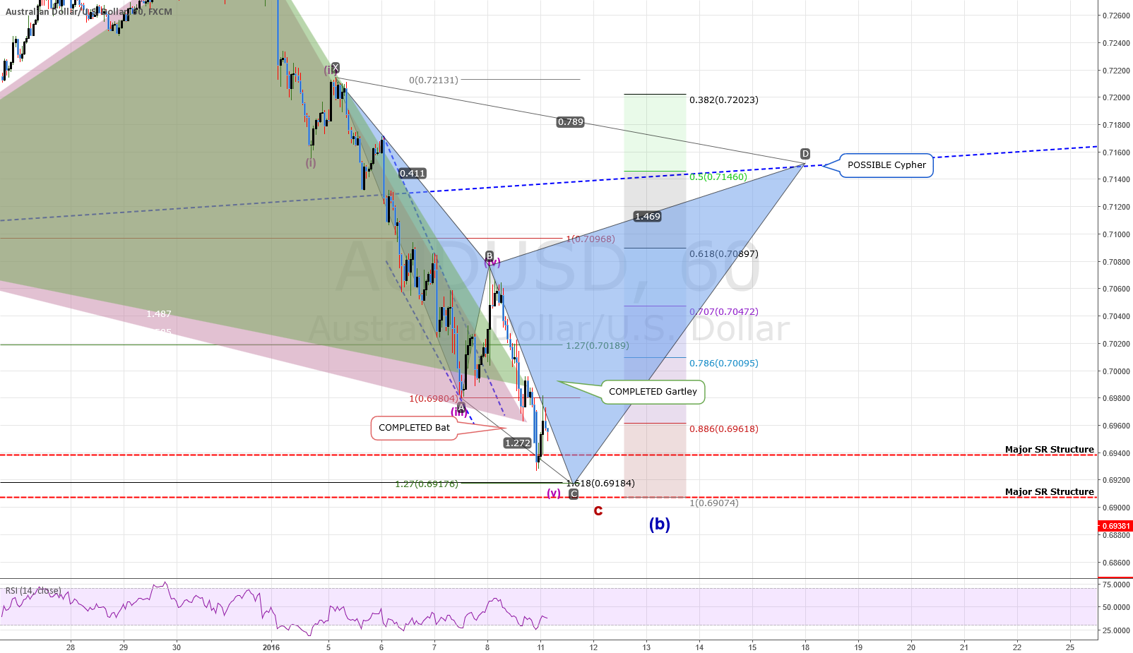 ANALYSIS: AUDUSD: Is It Near A Bottom? Or Heading Down More?
