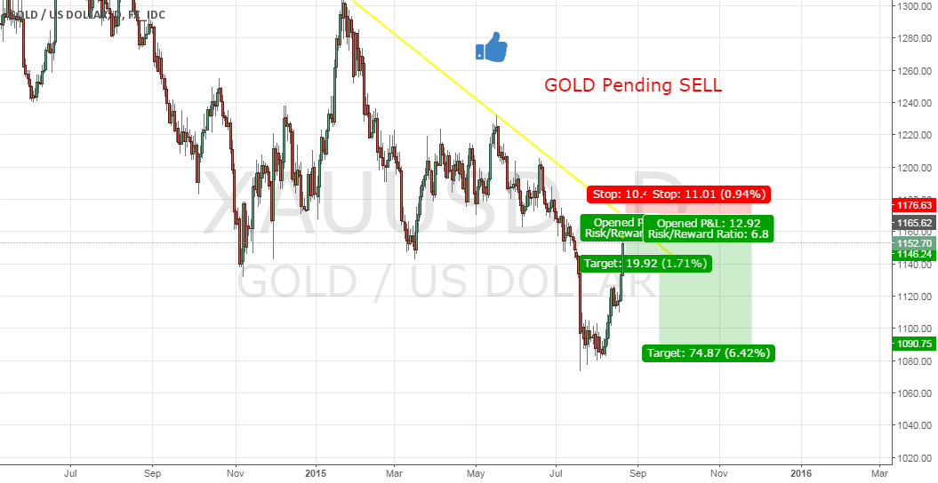 HERE IS THE NEXT POTENTIAL SHORT ON GOLD