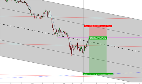 DXY: Already Short DXY? Here is another opportunity to add