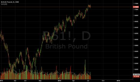 B61!: Pound upthrust extremely bearish